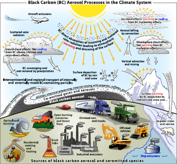 CPO-supported study finds that black carbon is a larger cause of climate change than previously assessed