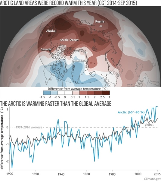 Climate.gov team produces visual highlights for 2015 Arctic Report Card